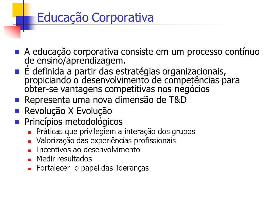 Educação Corporativa A educação corporativa consiste em um processo contínuo de ensino/aprendizagem. É definida a partir das estratégias organizaciona