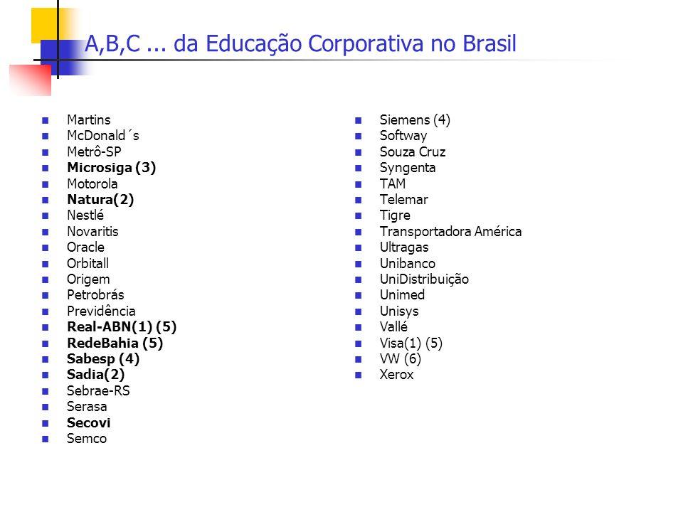 A,B,C... da Educação Corporativa no Brasil Martins McDonald´s Metrô-SP Microsiga (3) Motorola Natura(2) Nestlé Novaritis Oracle Orbitall Origem Petrob