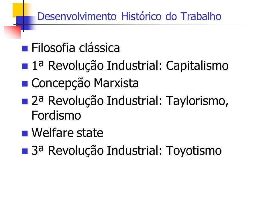 Desenvolvimento Histórico do Trabalho Filosofia clássica 1ª Revolução Industrial: Capitalismo Concepção Marxista 2ª Revolução Industrial: Taylorismo,