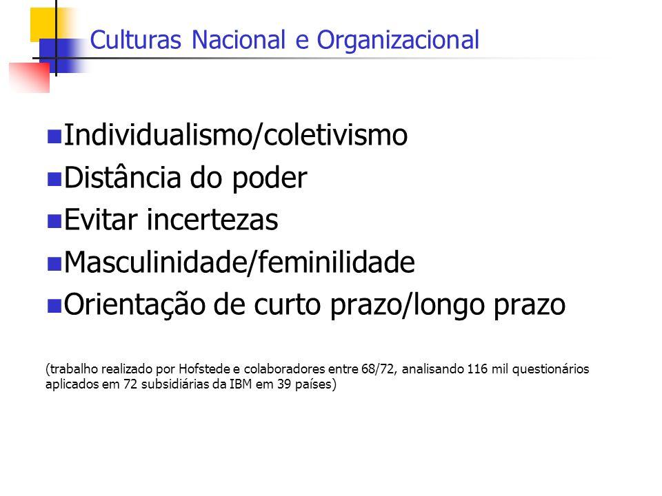 Culturas Nacional e Organizacional Individualismo/coletivismo Distância do poder Evitar incertezas Masculinidade/feminilidade Orientação de curto praz