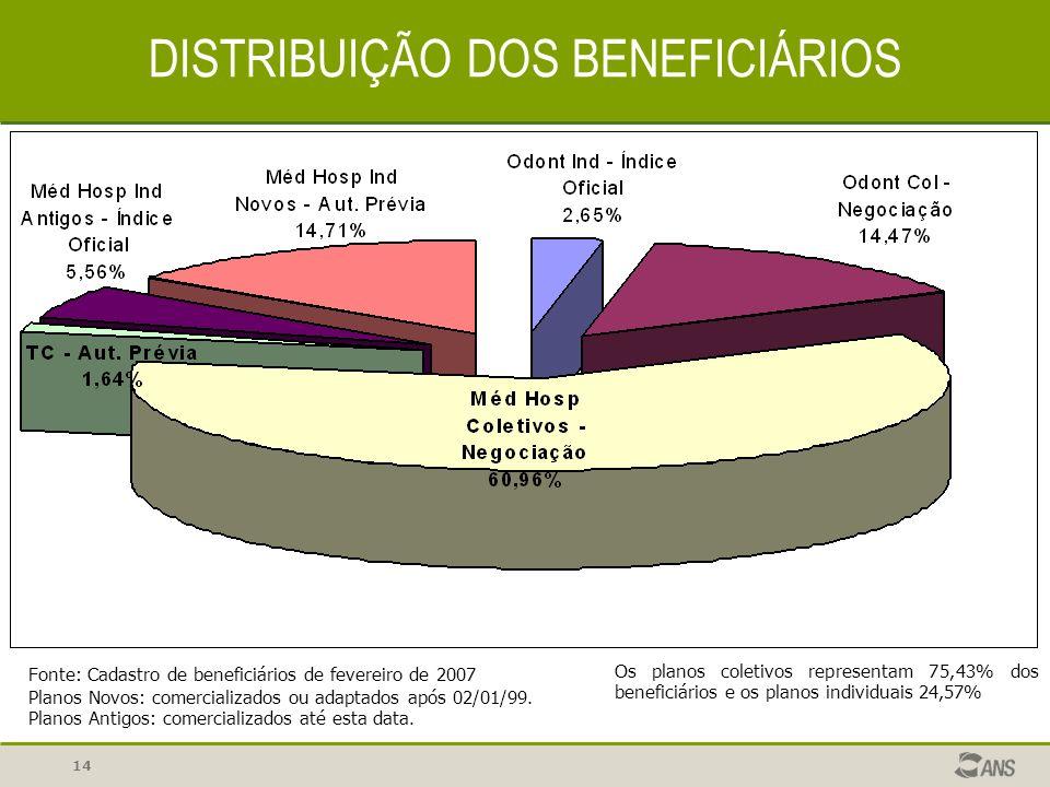 14 DISTRIBUIÇÃO DOS BENEFICIÁRIOS Ind Antigo 10,10% Fonte: Cadastro de beneficiários de fevereiro de 2007 Planos Novos: comercializados ou adaptados a