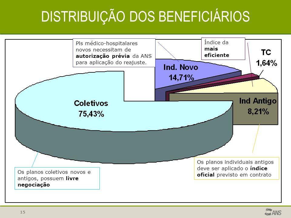 15 DISTRIBUIÇÃO DOS BENEFICIÁRIOS Pls médico-hospitalares novos necessitam de autorização prévia da ANS para aplicação do reajuste. Os planos coletivo