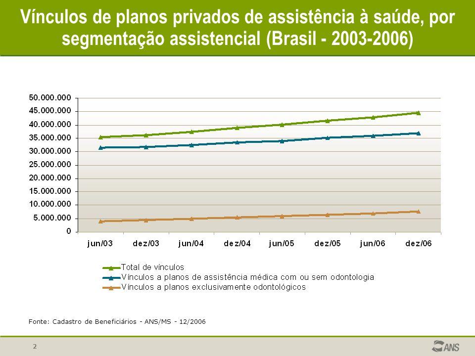 2 Vínculos de planos privados de assistência à saúde, por segmentação assistencial (Brasil - 2003-2006) Fonte: Cadastro de Beneficiários - ANS/MS - 12