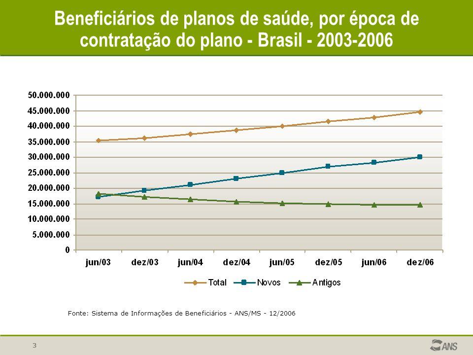 3 Fonte: Sistema de Informações de Beneficiários - ANS/MS - 12/2006 Beneficiários de planos de saúde, por época de contratação do plano - Brasil - 200