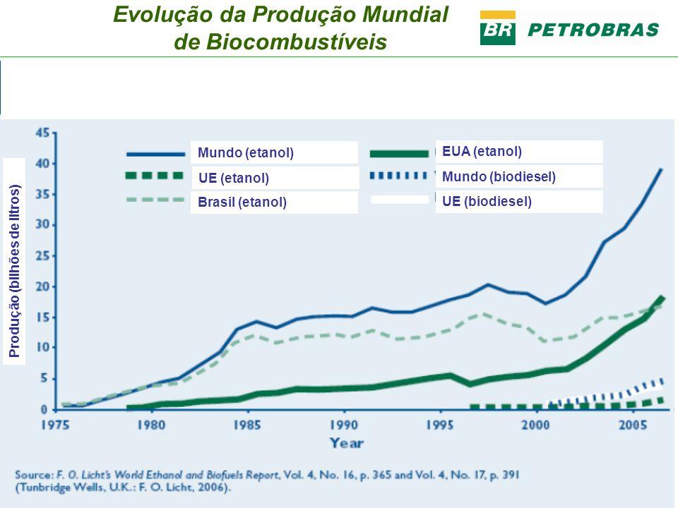 Produção (bilhões de litros) Mundo (etanol) UE (etanol) Brasil (etanol) EUA (etanol) Mundo (biodiesel) UE (biodiesel) Evolução da Produção Mundial de