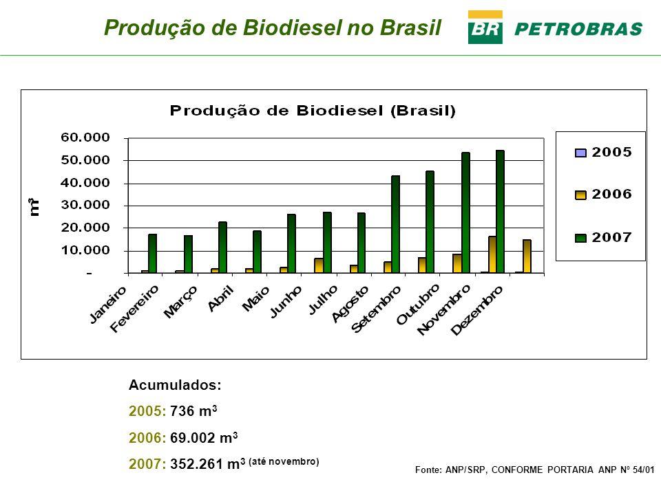 Acumulados: 2005: 736 m 3 2006: 69.002 m 3 2007: 352.261 m 3 (até novembro) Fonte: ANP/SRP, CONFORME PORTARIA ANP Nº 54/01 Produção de Biodiesel no Br
