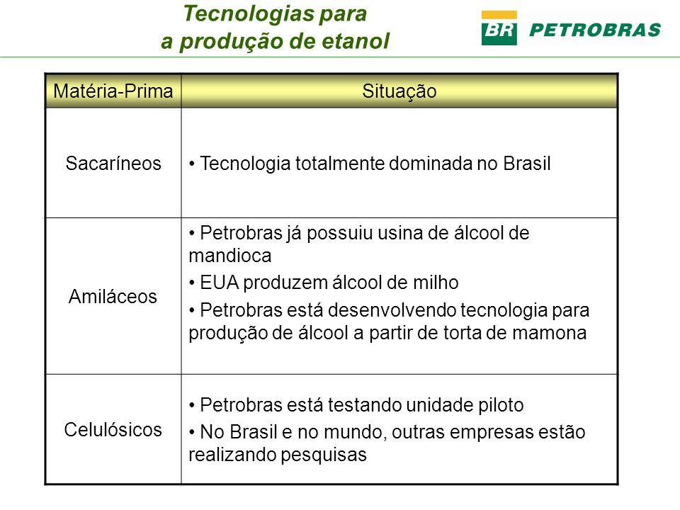 Matéria-PrimaSituação Sacaríneos Tecnologia totalmente dominada no Brasil Amiláceos Petrobras já possuiu usina de álcool de mandioca EUA produzem álco