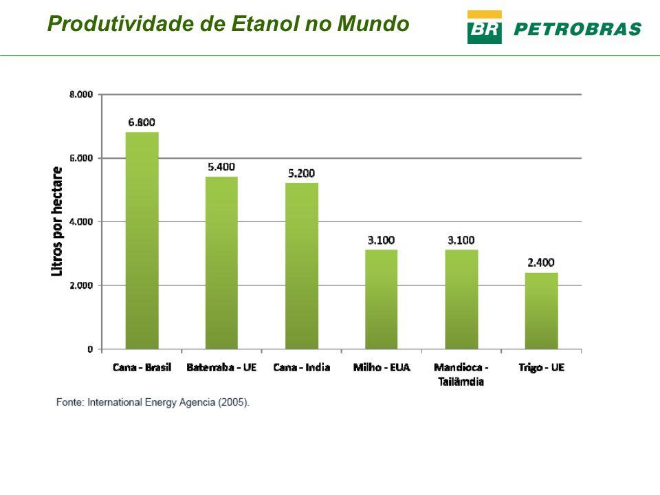 Produtividade de Etanol no Mundo