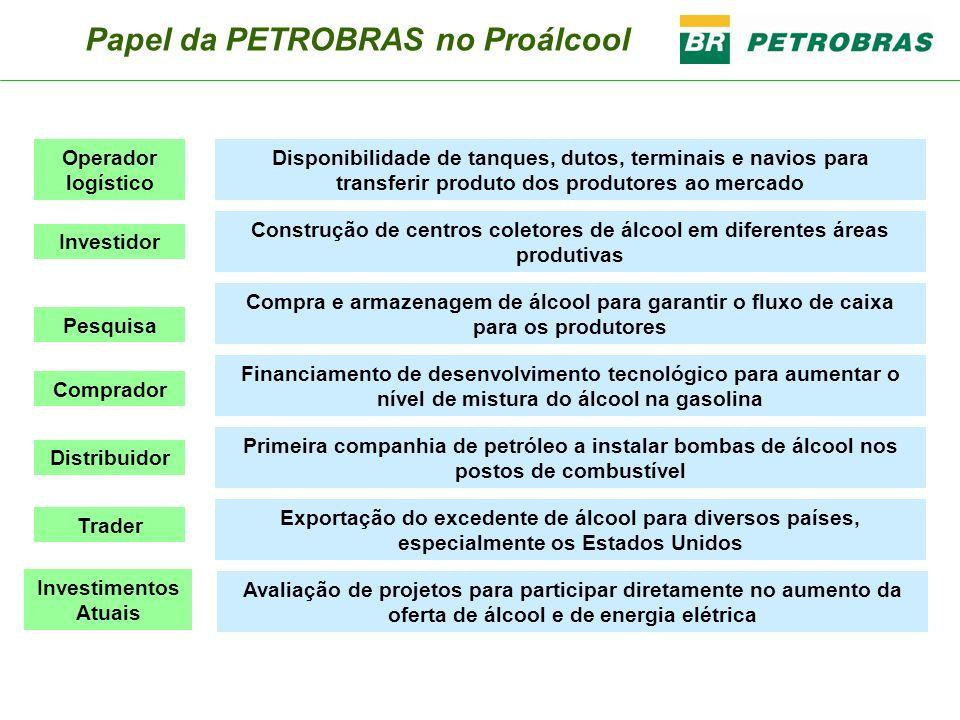 Papel da PETROBRAS no Proálcool Disponibilidade de tanques, dutos, terminais e navios para transferir produto dos produtores ao mercado Construção de