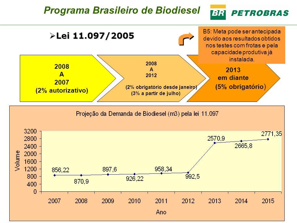 Programa Brasileiro de Biodiesel 2008 A 2007 (2% autorizativo) 2008 A 2012 (2% obrigatório desde janeiro) (3% a partir de julho) 2013 em diante (5% ob
