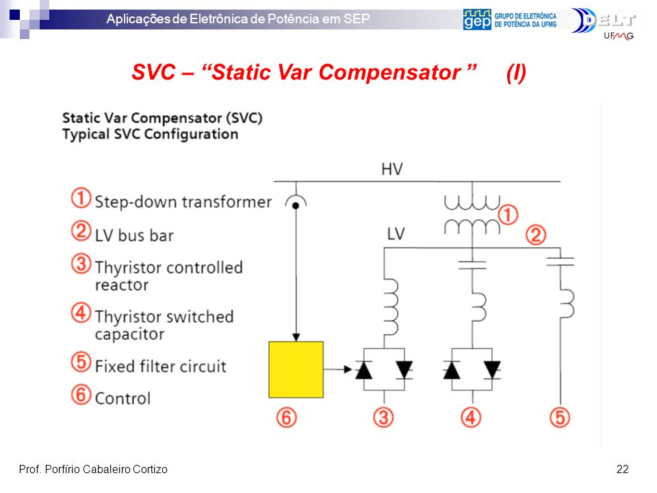 Aplicações de Eletrônica de Potência em SEP Prof. Porfírio Cabaleiro Cortizo 22 SVC – Static Var Compensator (I)