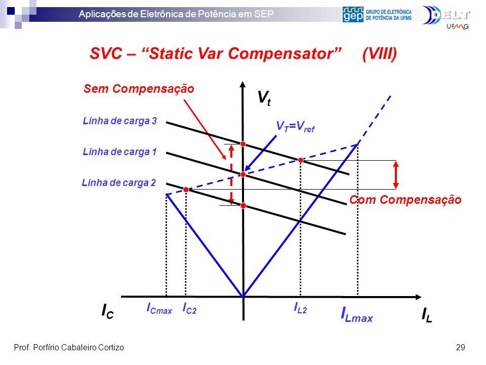 Aplicações de Eletrônica de Potência em SEP Prof. Porfírio Cabaleiro Cortizo 29 SVC – Static Var Compensator (VIII) ILIL VtVt ICIC I Lmax I Cmax Com C