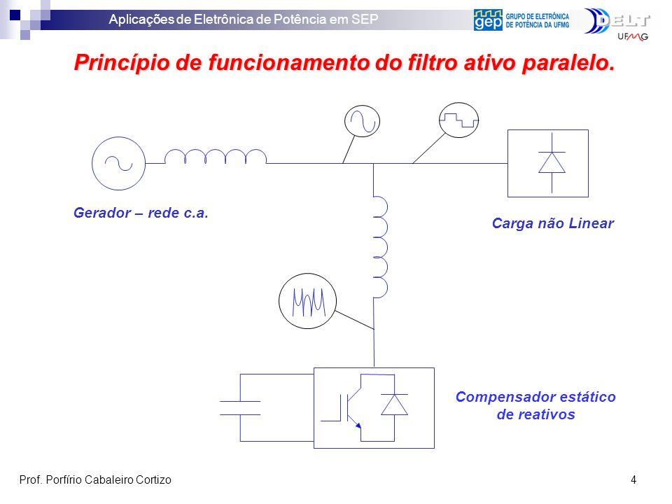 Aplicações de Eletrônica de Potência em SEP Prof. Porfírio Cabaleiro Cortizo 4 Princípio de funcionamento do filtro ativo paralelo. Carga não Linear G