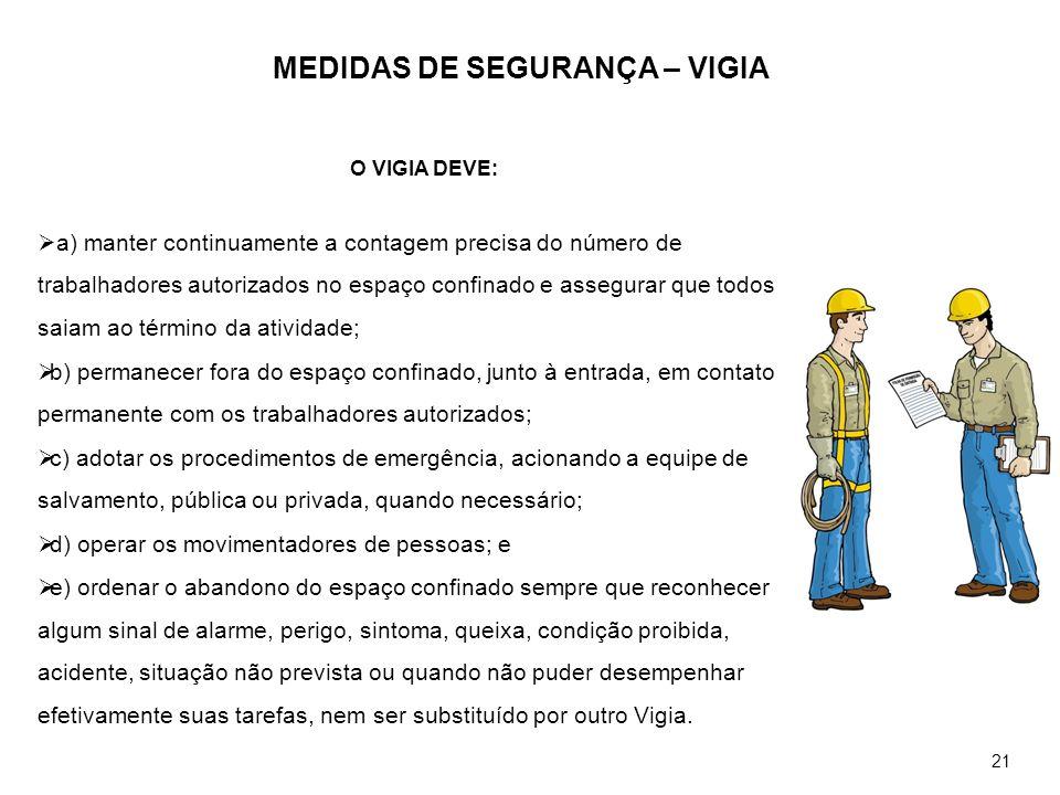 MEDIDAS DE SEGURANÇA – VIGIA O VIGIA DEVE: a) manter continuamente a contagem precisa do número de trabalhadores autorizados no espaço confinado e ass
