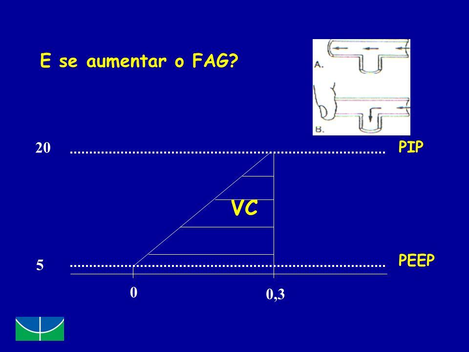 E se aumentar o FAG? 20 5 0 0,3 PIP PEEP VC