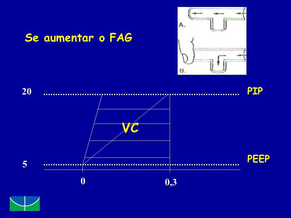 Se aumentar o FAG 20 5 0 0,3 PIP PEEP VC
