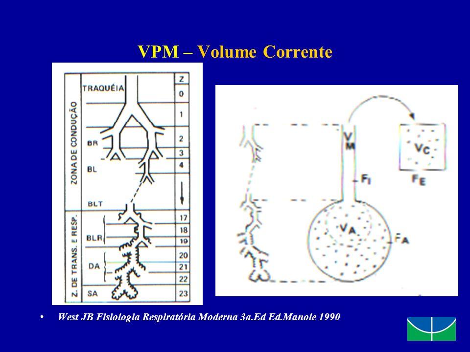 VPM – Volume Corrente West JB Fisiologia Respiratória Moderna 3a.Ed Ed.Manole 1990