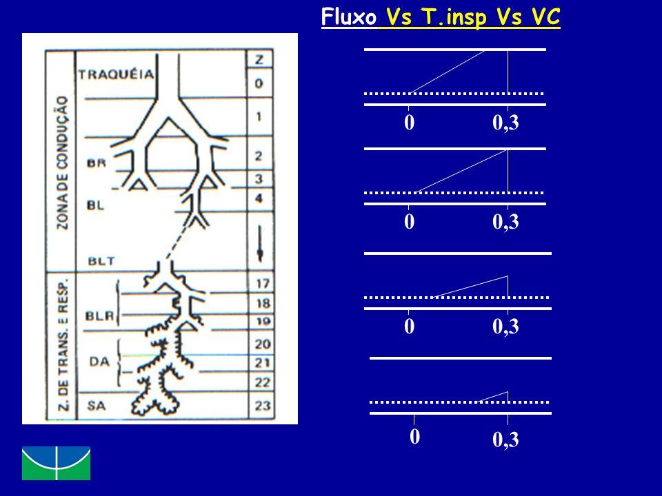 0 0 0,3 0 0 Fluxo Vs T.insp Vs VC