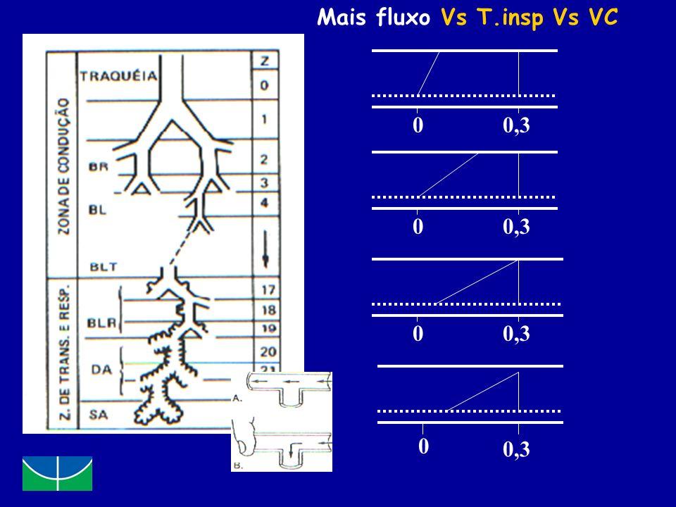 0 0 0,3 0 0 Mais fluxo Vs T.insp Vs VC