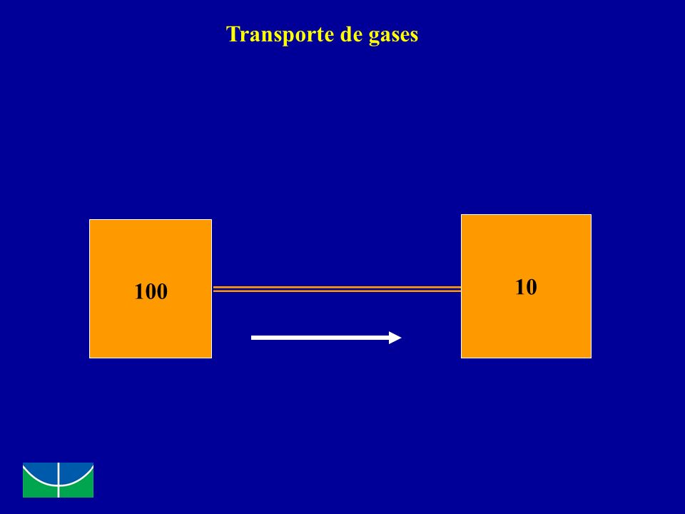Constante de Tempo Definição: tempo necessário para a pressão alveolar atingir 63% da pressão proximal Exemplo: PIP = 20 cmH 2 O 1 constante de tempo será o tempo gasto até que a pressão alveolar chegue a 12,6 cmH 2 O Depende da: - Complacência - Resistência da via aérea