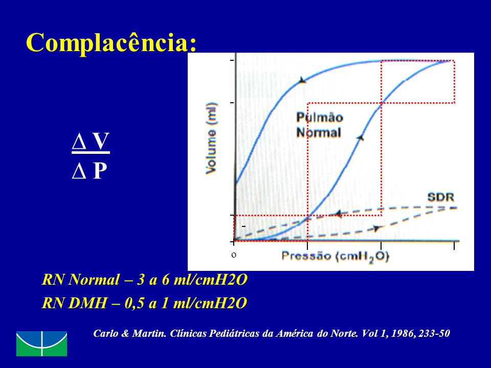 Complacência: RN Normal – 3 a 6 ml/cmH2O RN DMH – 0,5 a 1 ml/cmH2O Carlo & Martin. Clínicas Pediátricas da América do Norte. Vol 1, 1986, 233-50 V P o