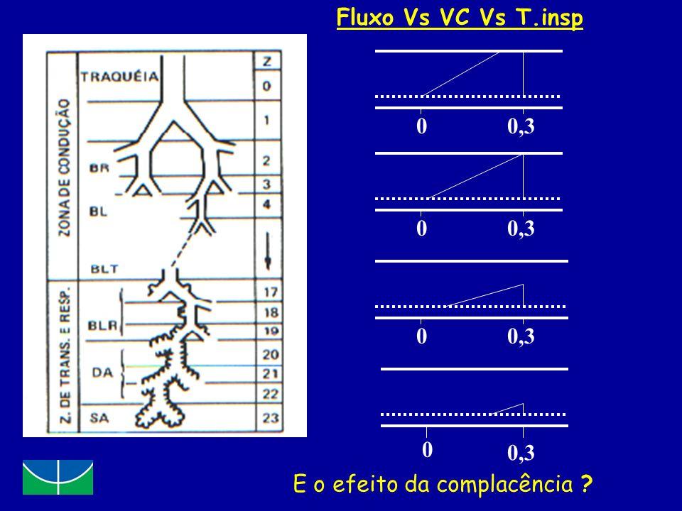 0 0 0,3 0 0 Fluxo Vs VC Vs T.insp E o efeito da complacência ?