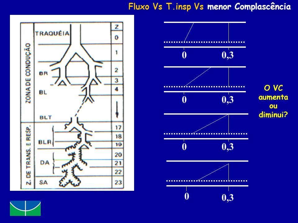 0 0 0,3 0 0 Fluxo Vs T.insp Vs menor Complascência O VC aumenta ou diminui?