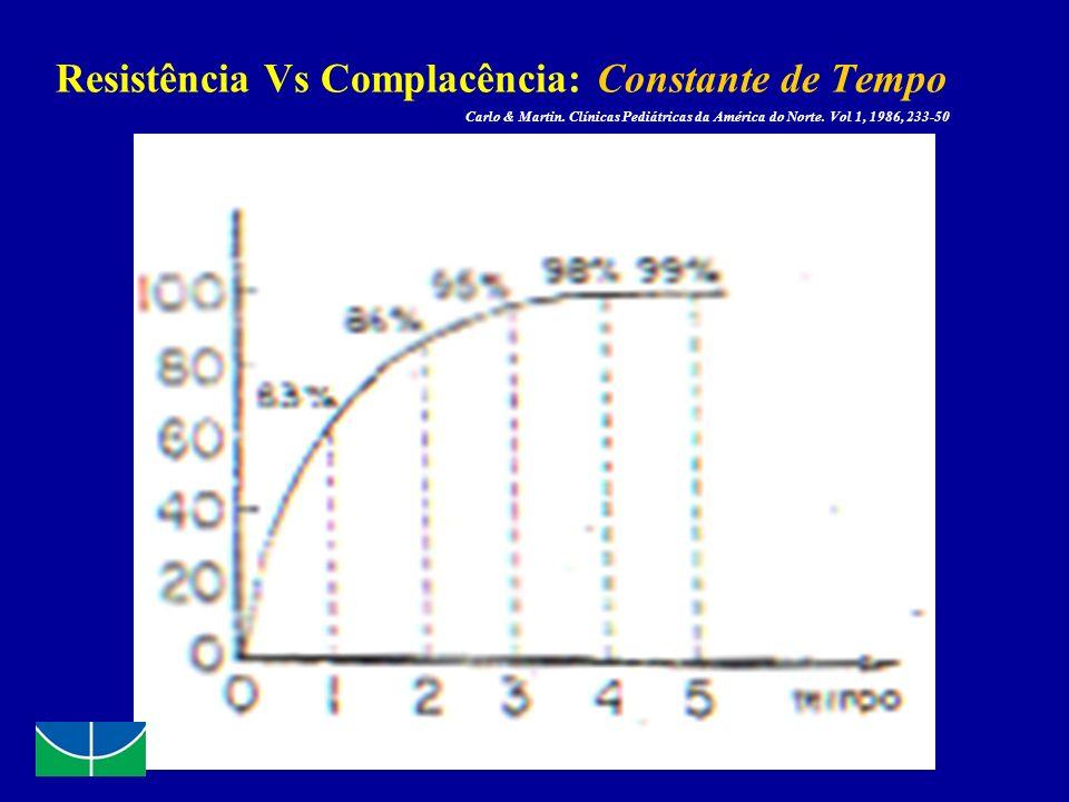 Resistência Vs Complacência: Constante de Tempo Carlo & Martin. Clínicas Pediátricas da América do Norte. Vol 1, 1986, 233-50