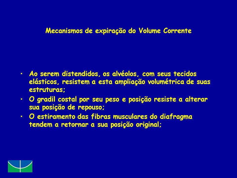 Mecanismos de expiração do Volume Corrente Ao serem distendidos, os alvéolos, com seus tecidos elásticos, resistem a esta ampliação volumétrica de sua