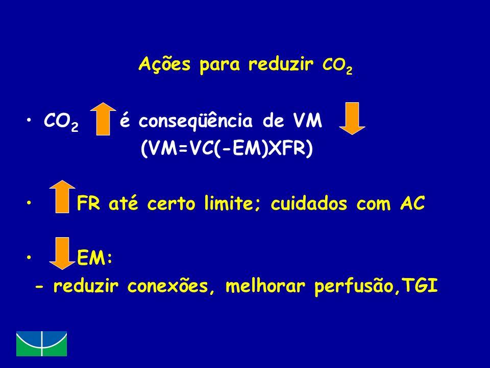 Ações para reduzir CO 2 CO 2 é conseqüência de VM (VM=VC(-EM)XFR) FR até certo limite; cuidados com AC EM: - reduzir conexões, melhorar perfusão,TGI