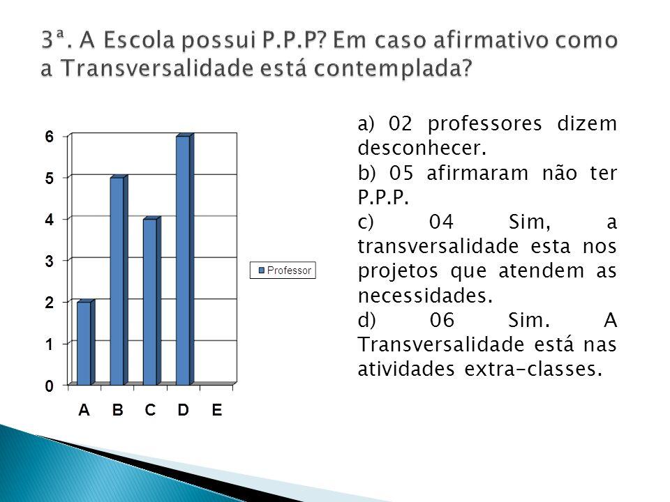 a) 02 professores dizem desconhecer. b) 05 afirmaram não ter P.P.P. c) 04 Sim, a transversalidade esta nos projetos que atendem as necessidades. d) 06