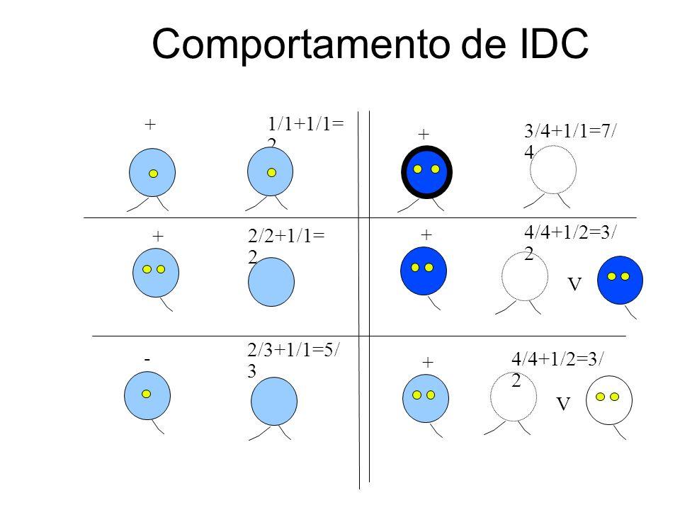Comportamento de IDC + + + 1/1+1/1= 2 - 2/2+1/1= 2 2/3+1/1=5/ 3 + 3/4+1/1=7/ 4 V 4/4+1/2=3/ 2 + V