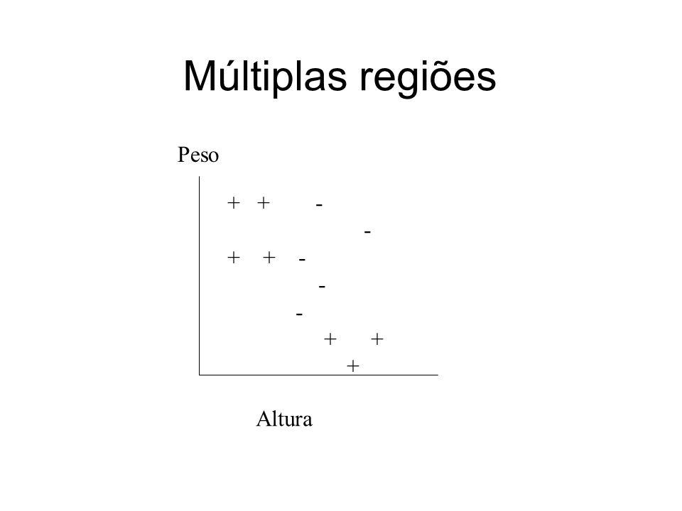 Múltiplas regiões Peso Altura + + - - + + - - + + +
