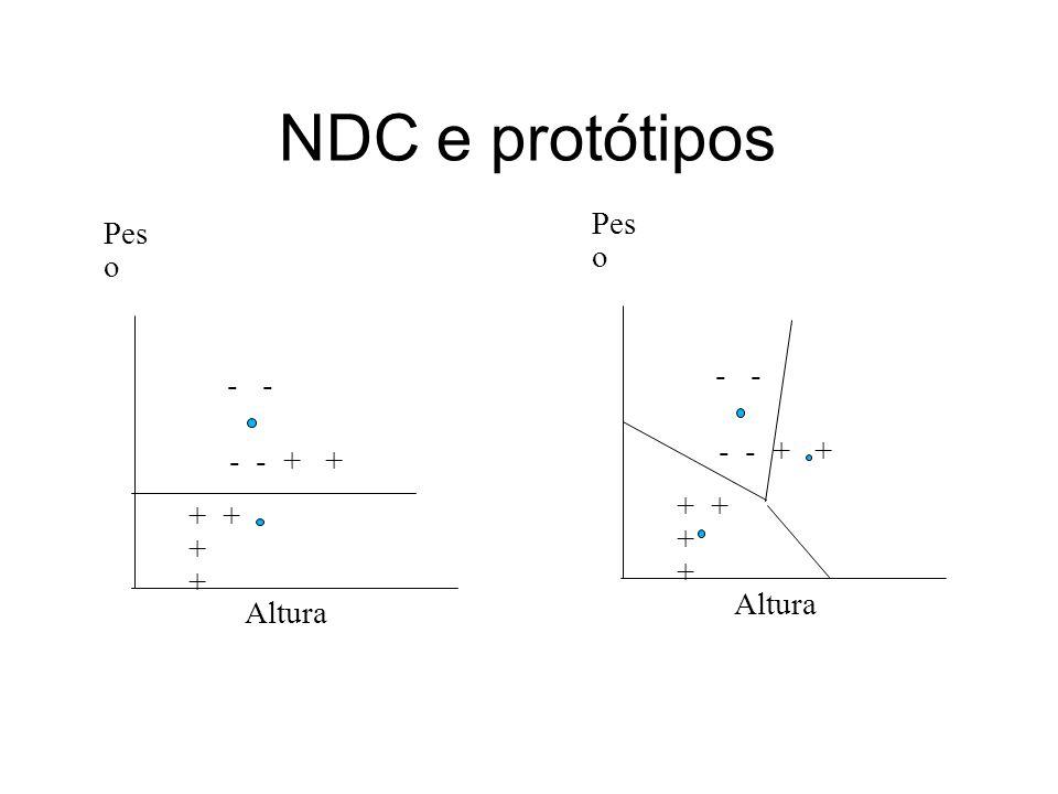 NDC e protótipos Pes o Altura + + - - + + - Pes o Altura + + - - + + -