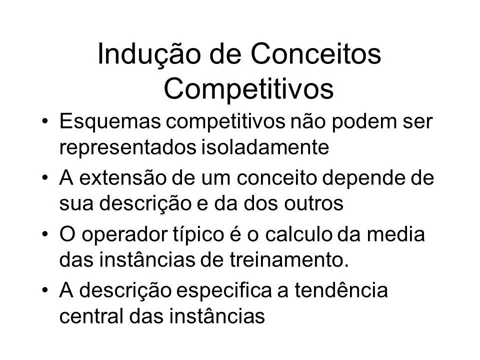 Indução de Conceitos Competitivos Esquemas competitivos não podem ser representados isoladamente A extensão de um conceito depende de sua descrição e da dos outros O operador típico é o calculo da media das instâncias de treinamento.