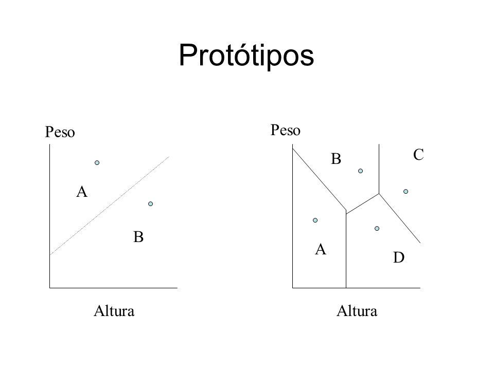 Protótipos A B Peso Altura Peso A D B C