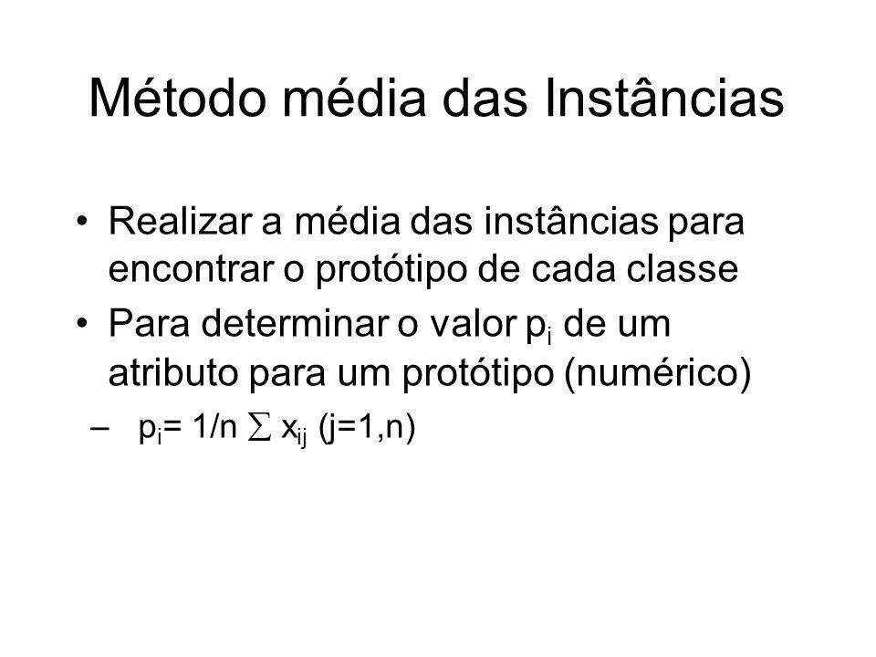 Método média das Instâncias Realizar a média das instâncias para encontrar o protótipo de cada classe Para determinar o valor p i de um atributo para um protótipo (numérico) – p i = 1/n x ij (j=1,n)