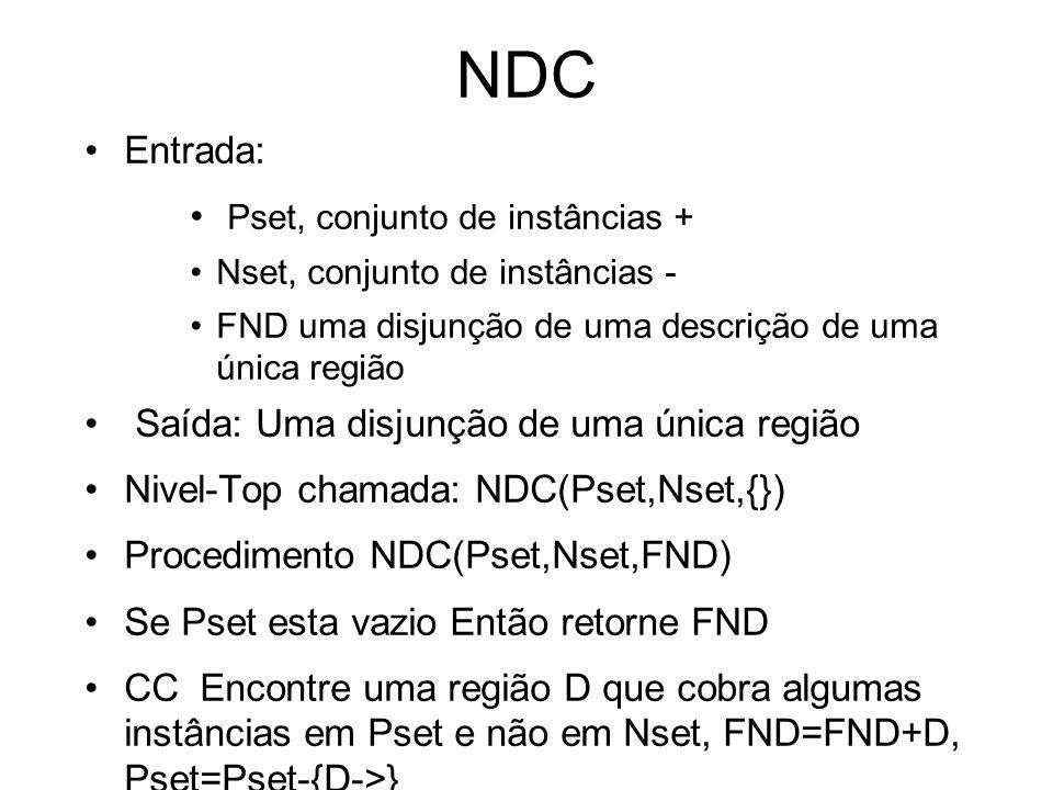 NDC Entrada: Pset, conjunto de instâncias + Nset, conjunto de instâncias - FND uma disjunção de uma descrição de uma única região Saída: Uma disjunção de uma única região Nivel-Top chamada: NDC(Pset,Nset,{}) Procedimento NDC(Pset,Nset,FND) Se Pset esta vazio Então retorne FND CC Encontre uma região D que cobra algumas instâncias em Pset e não em Nset, FND=FND+D, Pset=Pset-{D->} Retorne NDC(Pset,Nset,DNF)