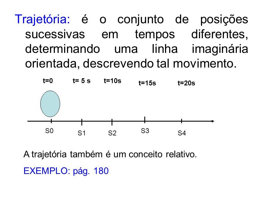 Trajetória: é o conjunto de posições sucessivas em tempos diferentes, determinando uma linha imaginária orientada, descrevendo tal movimento. S0 S1S2