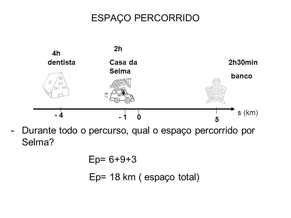 dentistaCasa da Selma banco ESPAÇO PERCORRIDO 4h 2h 2h30min -Durante todo o percurso, qual o espaço percorrido por Selma? Ep= 6+9+3 Ep= 18 km ( espaço