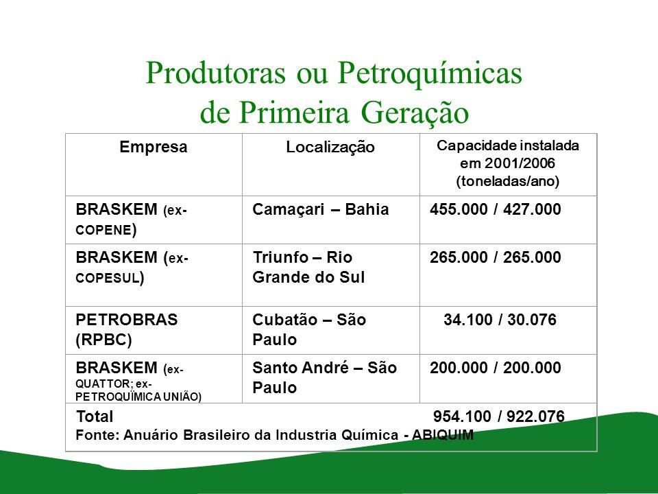 Produtoras ou Petroquímicas de Primeira Geração Empresa Localização Capacidade instalada em 2001/2006 (toneladas/ano) BRASKEM (ex- COPENE ) Camaçari –