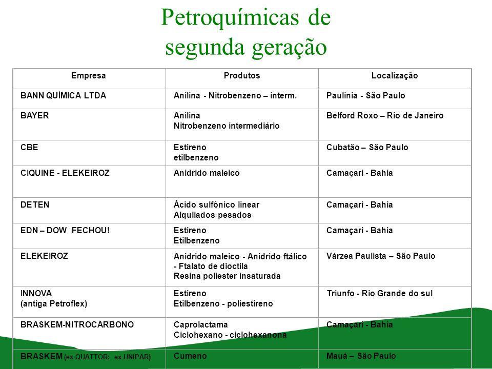 Petroquímicas de segunda geração EmpresaProdutosLocalização BANN QUÍMICA LTDAAnilina - Nitrobenzeno – interm.Paulínia - São Paulo BAYERAnilina Nitrobe