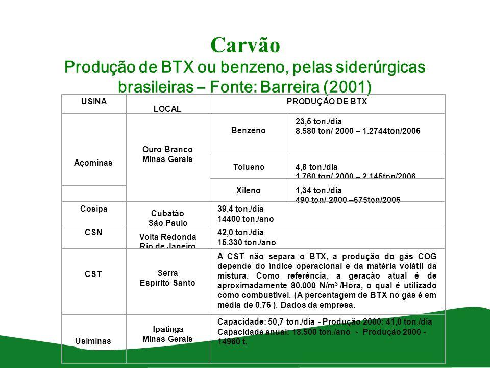 Carvão Produção de BTX ou benzeno, pelas siderúrgicas brasileiras – Fonte: Barreira (2001) USINA LOCAL PRODUÇÃO DE BTX Açominas Ouro Branco Minas Gera