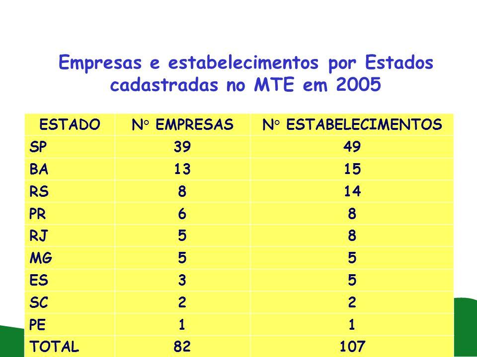 Empresas e estabelecimentos por Estados cadastradas no MTE em 2005 ESTADON° EMPRESASN° ESTABELECIMENTOS SP3949 BA1315 RS814 PR68 RJ58 MG55 ES35 SC22 P
