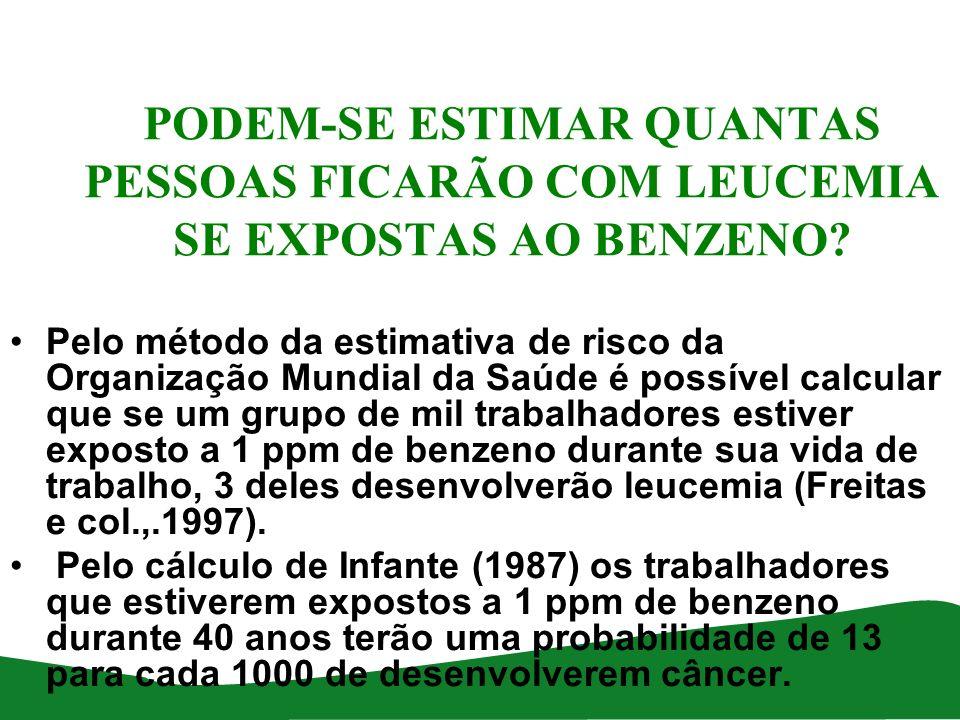 AS INSTRUÇÕES NORMATIVAS 01 E 02 Critérios para a Avaliação das concentracões de benzeno no ambiente de trabalho e de Vigilância da Saúde dos trabalhadores na prevenção da Exposição Ocupacional ao Benzeno.