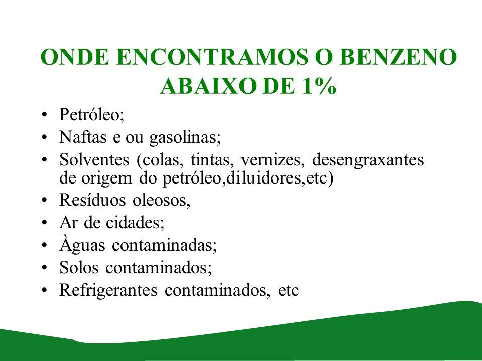 ONDE ENCONTRAMOS O BENZENO ABAIXO DE 1% Petróleo; Naftas e ou gasolinas; Solventes (colas, tintas, vernizes, desengraxantes de origem do petróleo,dilu