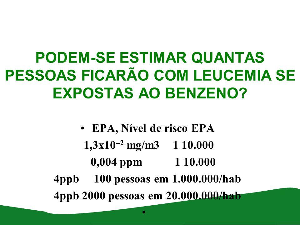 PODEM-SE ESTIMAR QUANTAS PESSOAS FICARÃO COM LEUCEMIA SE EXPOSTAS AO BENZENO? EPA, Nível de risco EPA 1,3x10 –2 mg/m3 1 10.000 0,004 ppm 1 10.000 4ppb