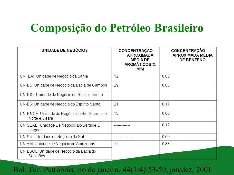 Composição do Petróleo Brasileiro UNIDADE DE NEGÓCIOSCONCENTRAÇÃO APROXIMADA MÉDIA DE AROMÁTICOS % M/M CONCENTRAÇÃO APROXIMADA MÉDIA DE BENZENO UN_BA: