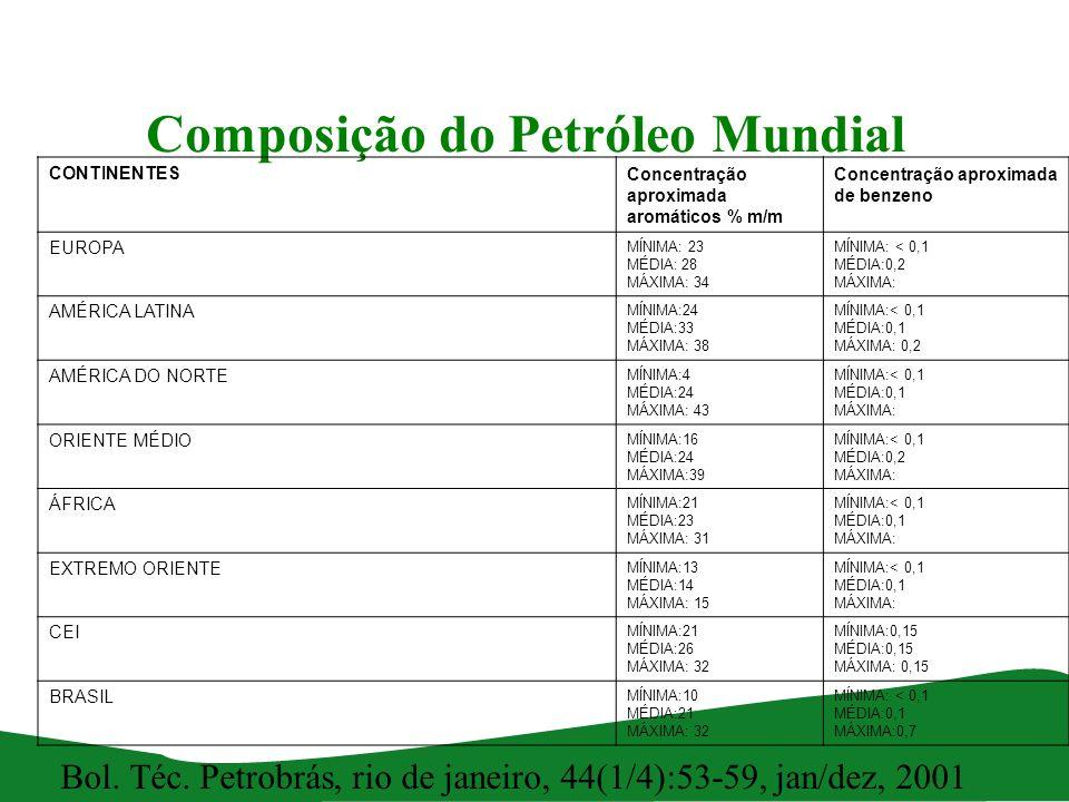 Composição do Petróleo Mundial Bol. Téc. Petrobrás, rio de janeiro, 44(1/4):53-59, jan/dez, 2001 CONTINENTESConcentração aproximada aromáticos % m/m C