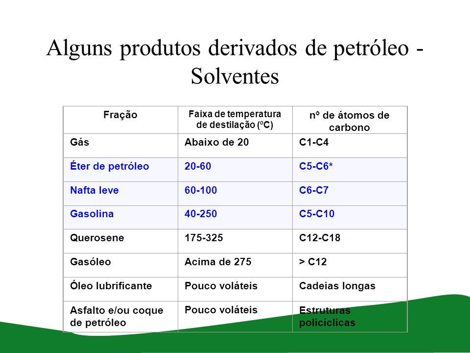 Alguns produtos derivados de petróleo - Solventes Fração Faixa de temperatura de destilação (ºC) nº de átomos de carbono GásAbaixo de 20C1-C4 Éter de